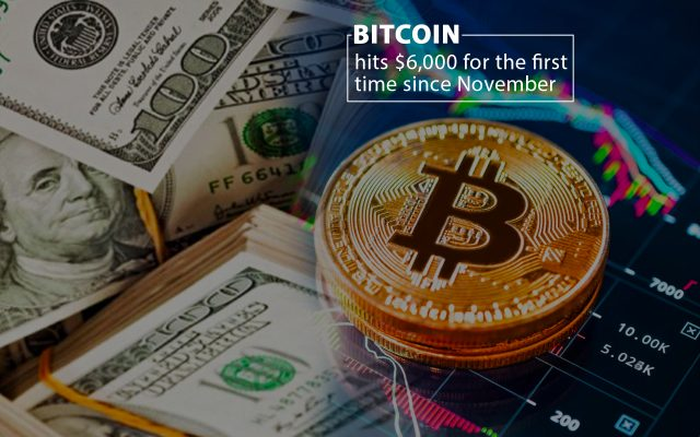 For the First Time Bitcoin hits $6000 since November