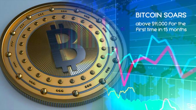 For the First Time in 15 Months Bitcoin Crosses $11,000