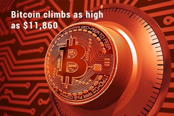 Bitcoin surges high value at $11,860 in last Three Weeks