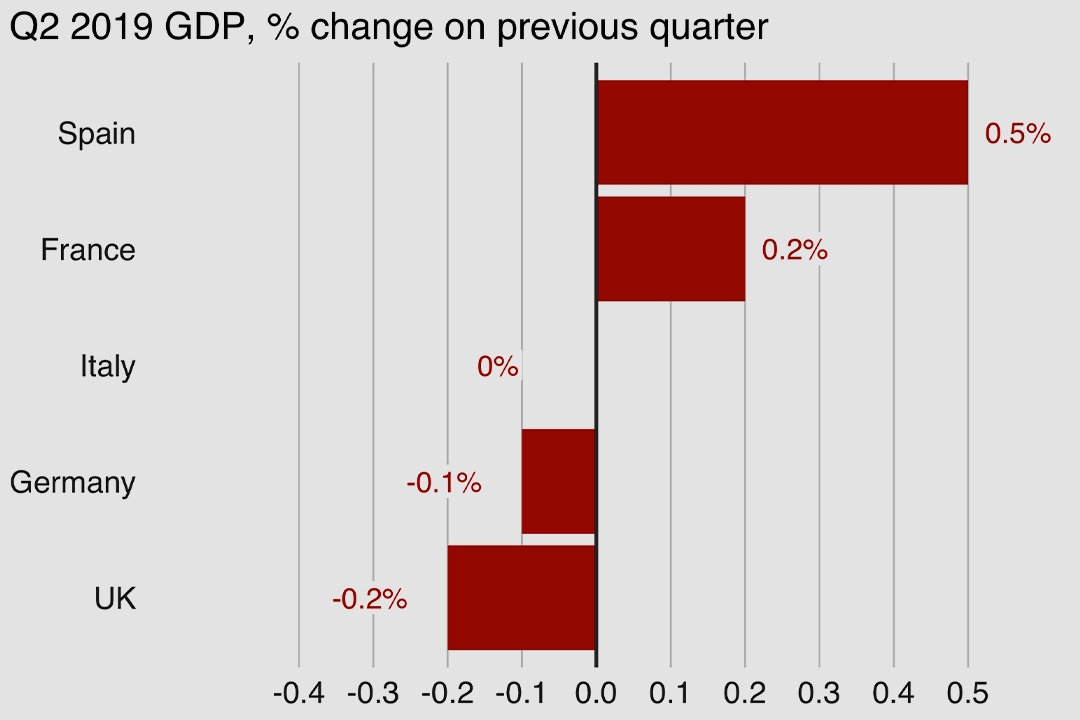 How Big Economies of Europe Performing
