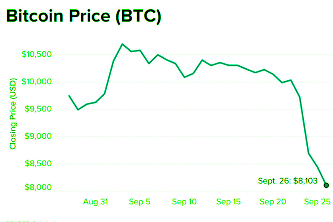 Bitcoin plunged about 22% this week to lowest level since June