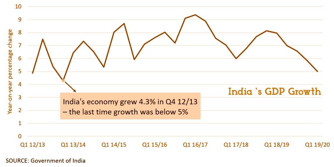 GDP Growth of India falls to sluggish price since 2013